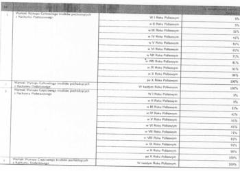Wartość wykupu polisy w kolejnych latach ubezpieczeniowych (za stroną: www.jakoszczedzacpieniadze.pl)